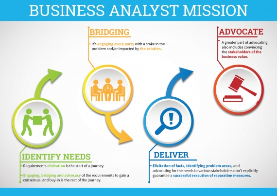 Business Analyst and Requirements!